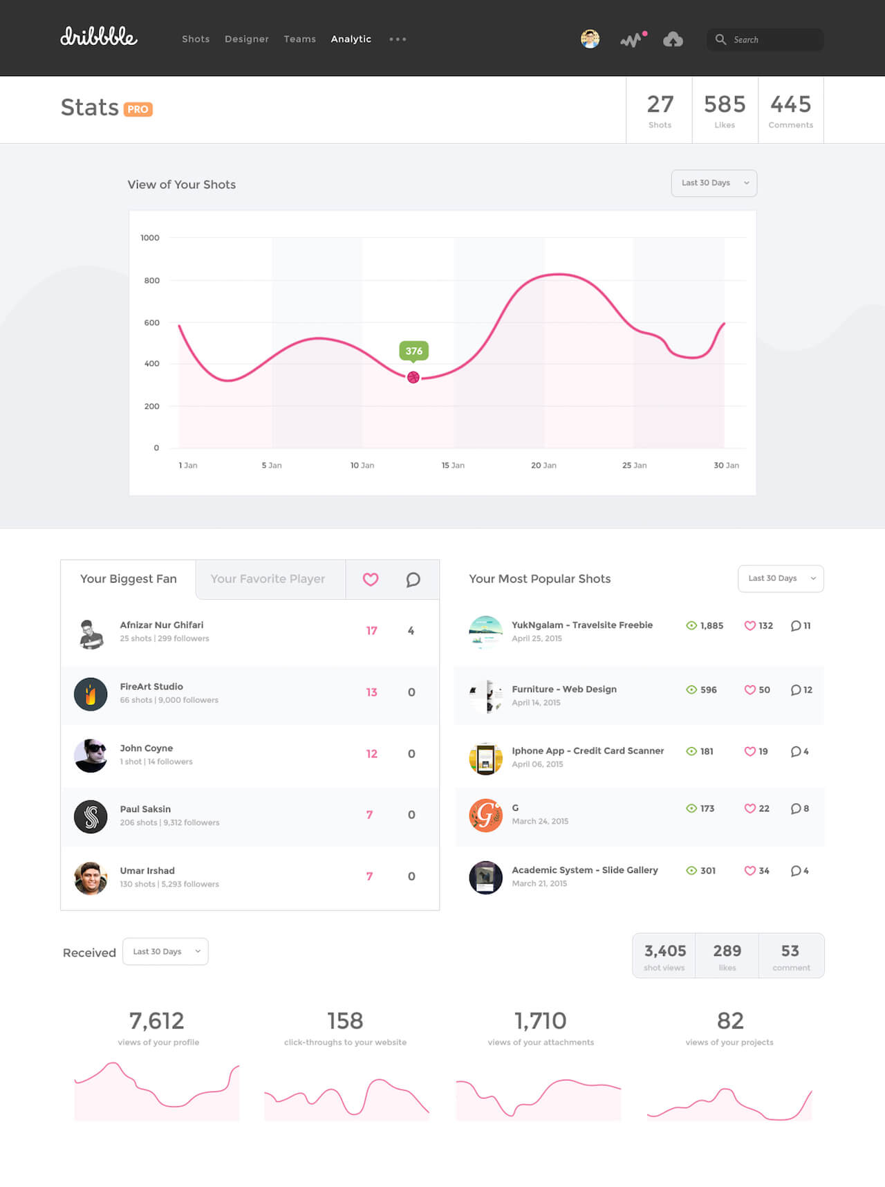 Dribbble Dashboard Stats