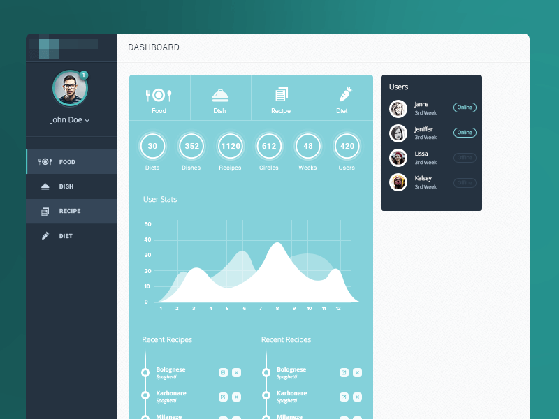 Main Trainer Admin Dashboard