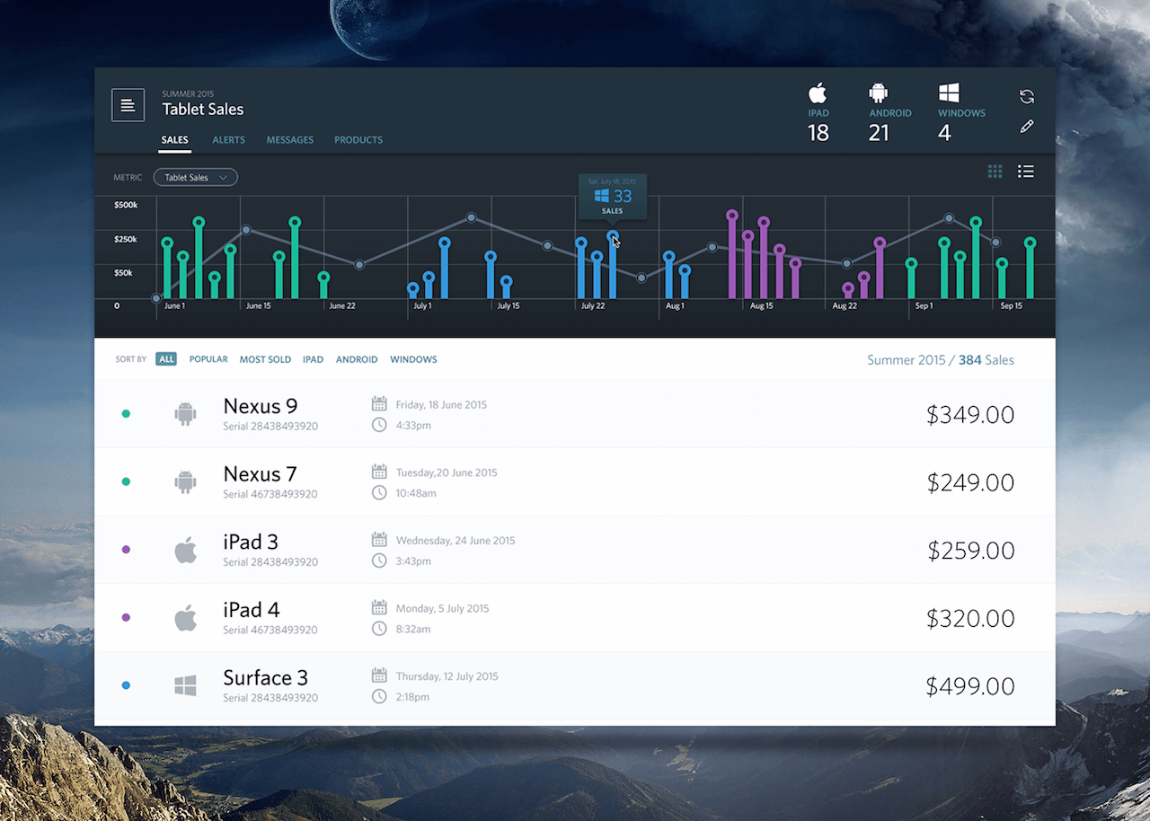 Sales Dashboard by Bradley
